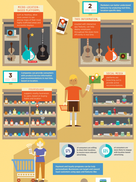 The Future of Proximity & Micro-Location Marketing  Infographic