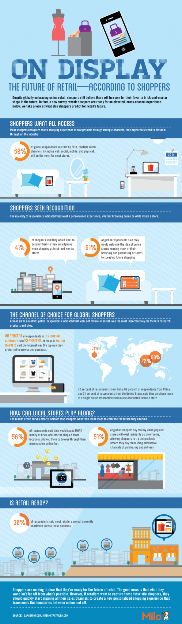 The Future of Retail — According to Shoppers Infographic
