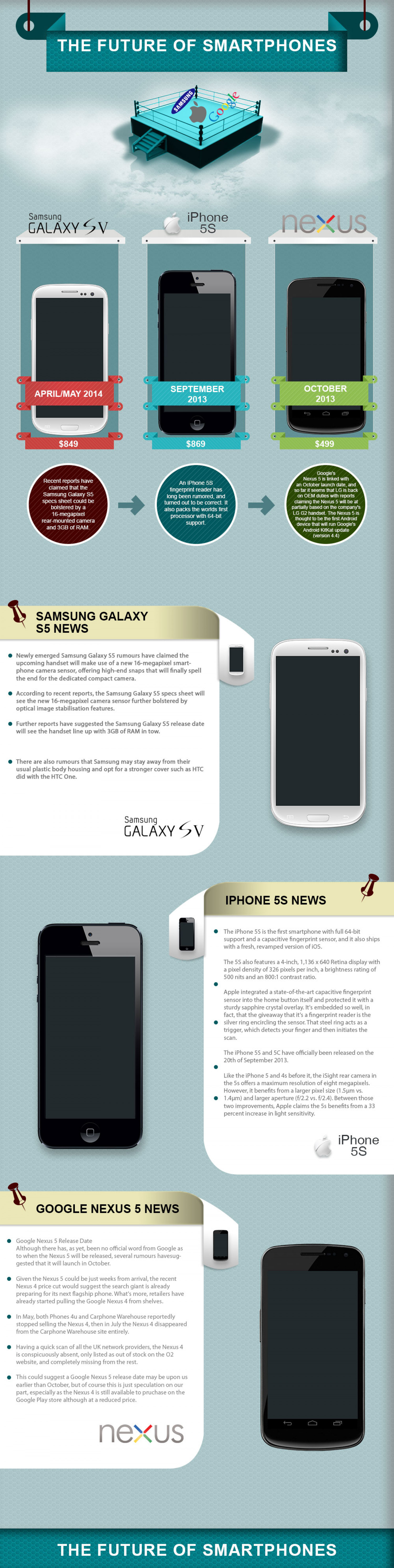 The Future of Smartphones Infographic