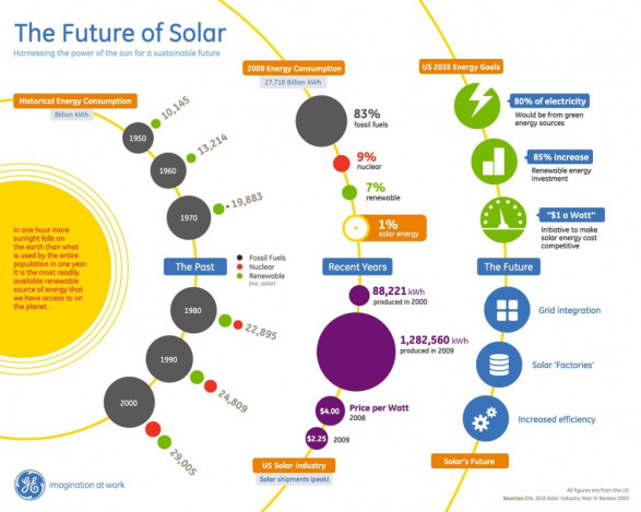The Future of Solar Infographic