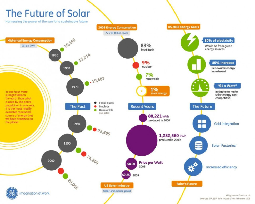 The Future of Solar Infographic Infographic