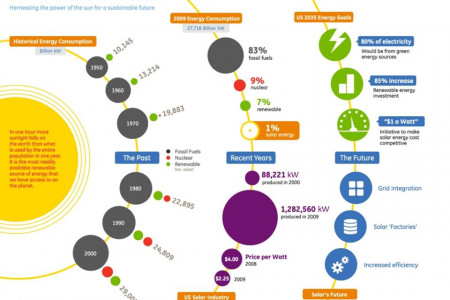 The Future of Solar! Infographic