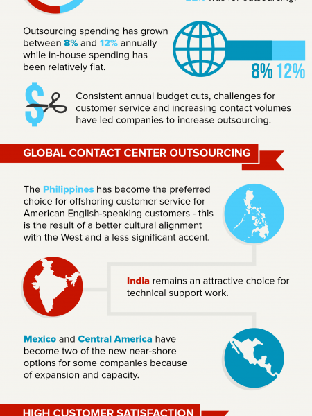 The Future of the Call Center Outsourcing Industry Infographic