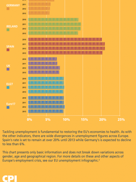 The Future of the European Economy Infographic