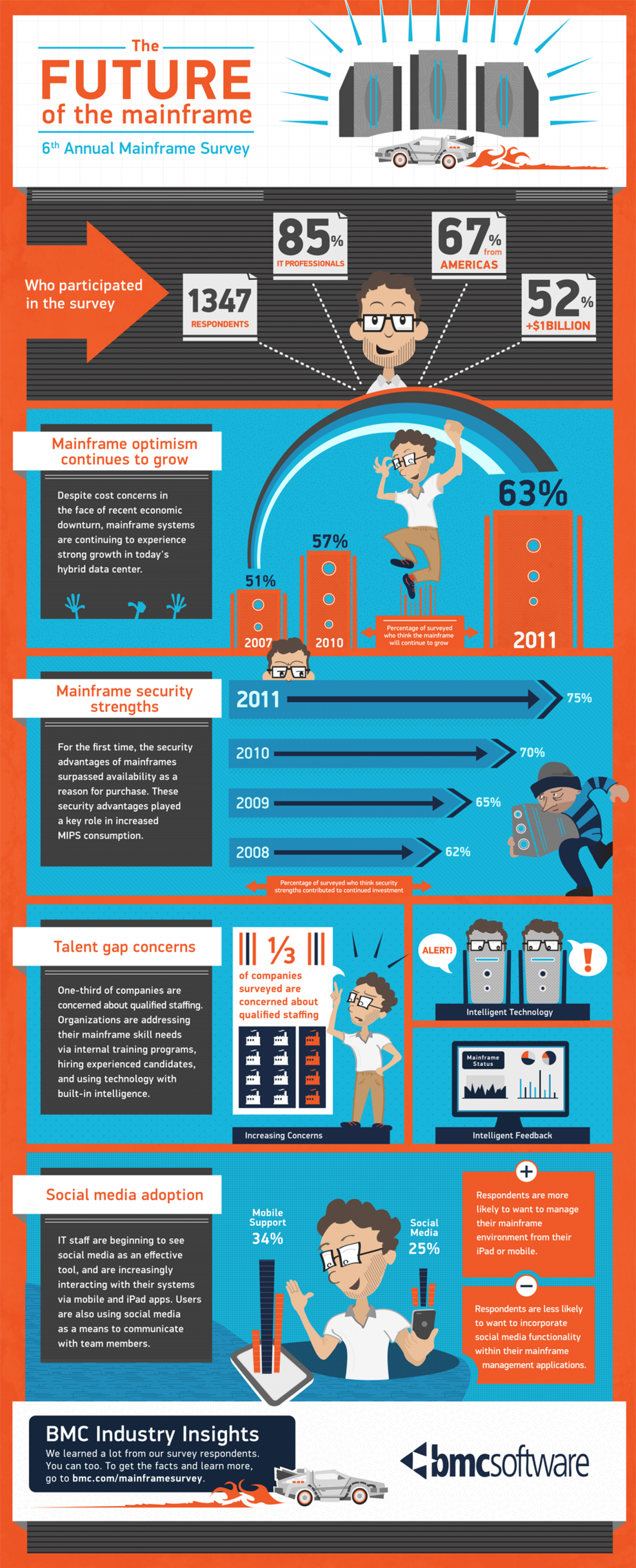 The Future Of The Mainframe Infographic