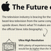 The Future of TV? iTV. Infographic
