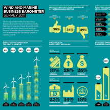 The Future of Wind and Marine Energy Infographic