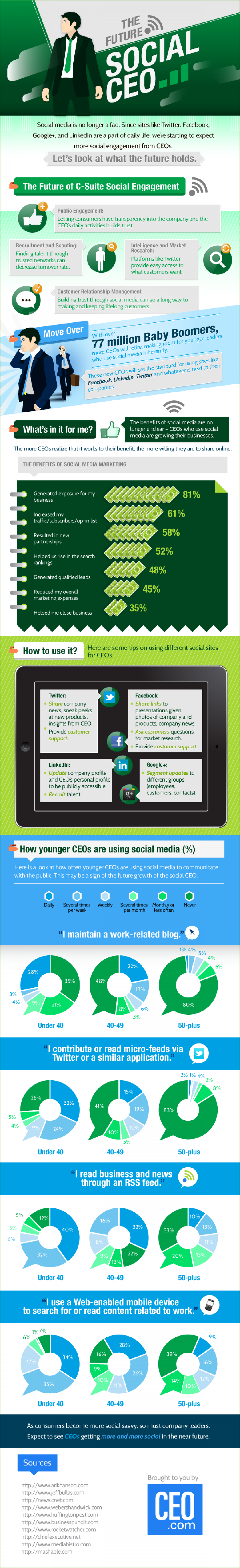 The Future, Social CEO Infographic