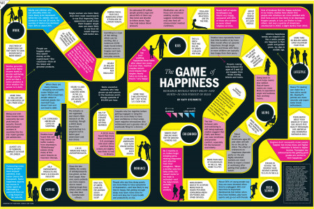 The Game of Happiness Infographic