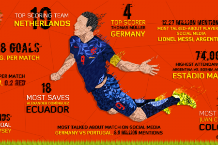 The Game of Numbers for World Cup 2014 Infographic