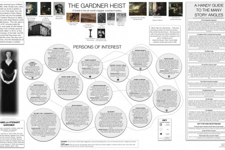 The Gardner Museum Heist Infographic
