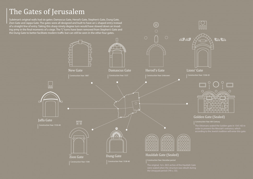 The Gates of Jerusalem Infographic