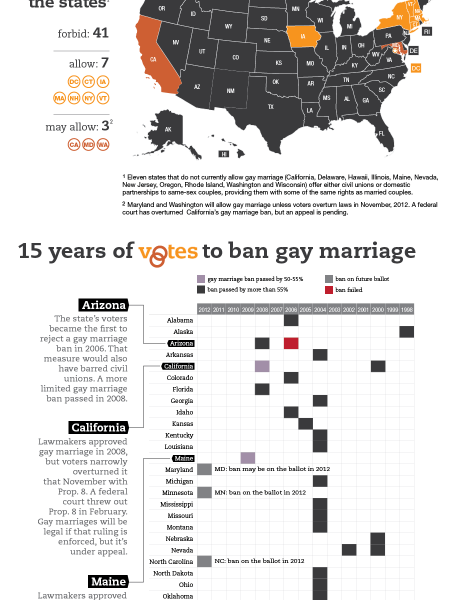 The gay marriage landscape: 15 years of votes Infographic