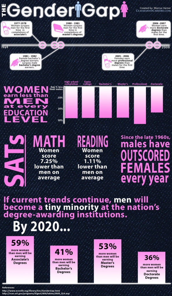 The Gender Gap  Infographic
