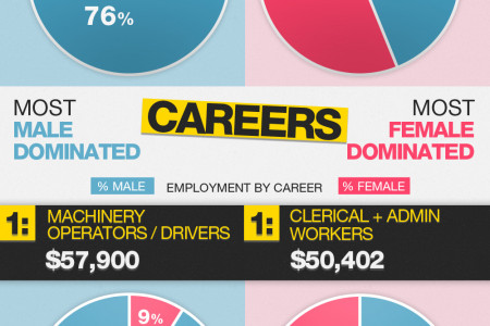 The gender pay gap in Australia: Male and female average salary by career and industry  Infographic