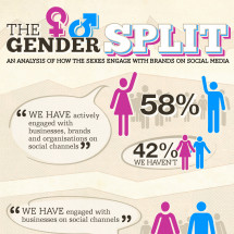 The Gender Split - How the sexes engage with brands on social media Infographic