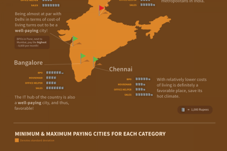 The Generous Indian Infographic