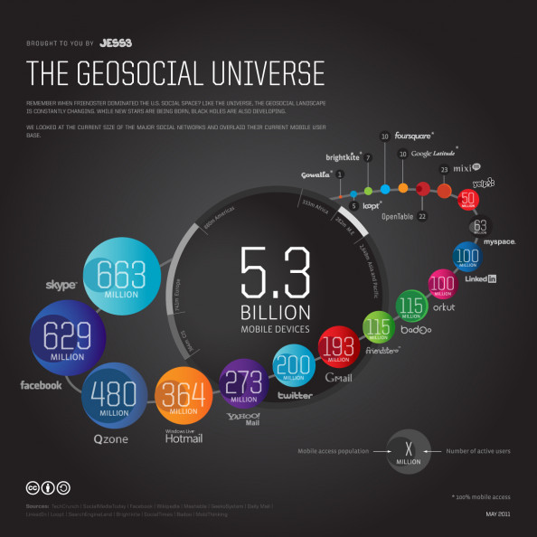 The Geosocial Universe  Infographic