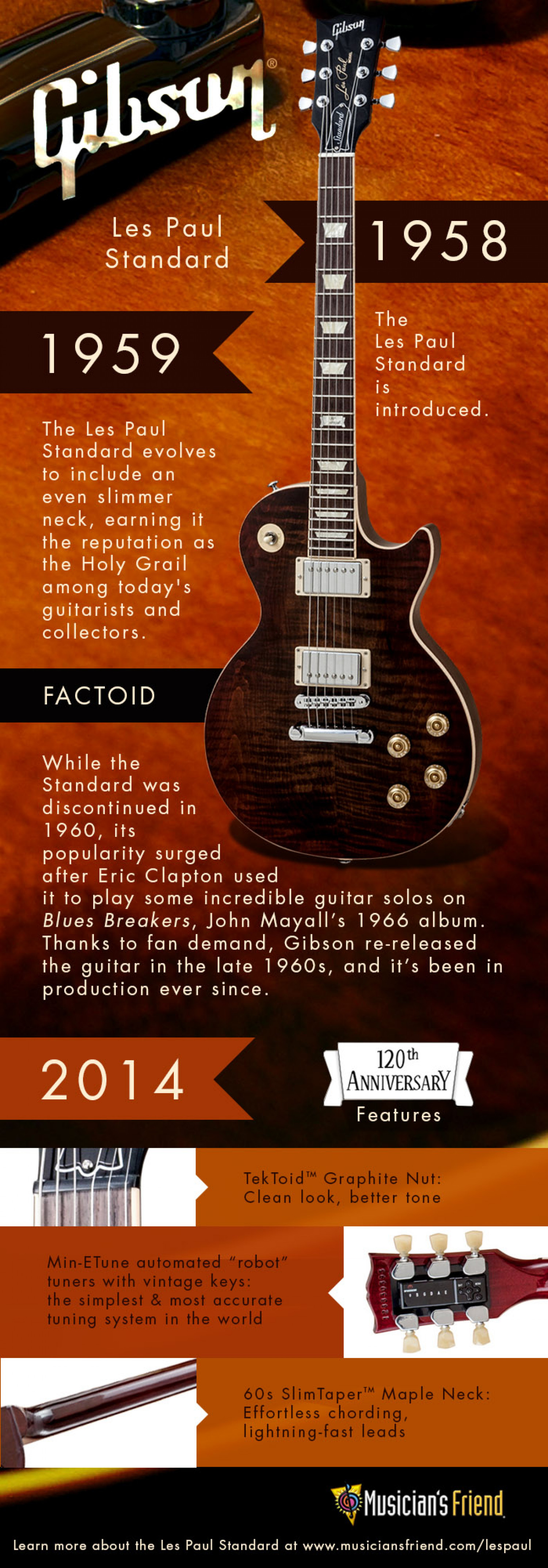 The Gibson Les Paul Standard 120th Anniversary Edition Infographic