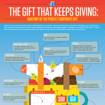The Gift That Keeps Giving Infographic