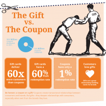 The Gift vs. The Coupon Infographic
