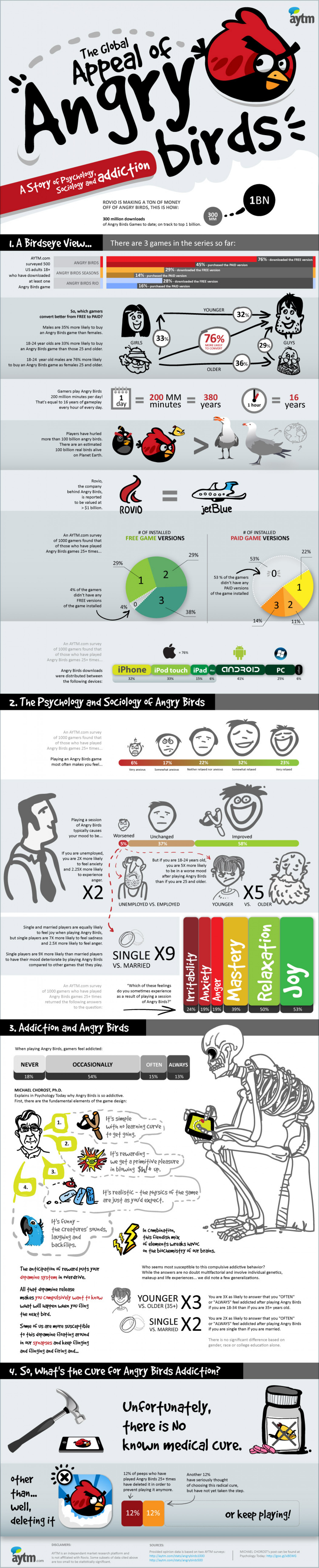 The Global Appeal of Angry Birds Infographic