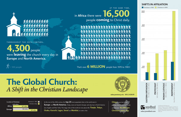The Global Church: A Shift in the Christian Landscape Infographic