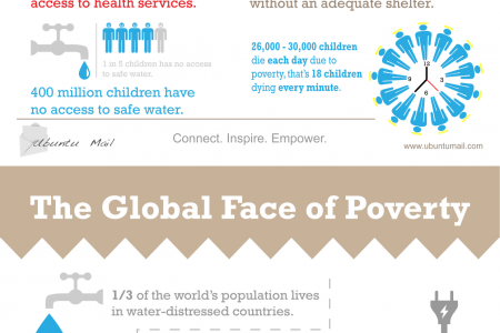 The Global Face of Poverty Infographic