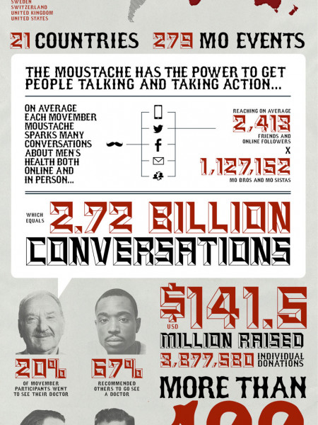 The Global Impact of the Mo Infographic