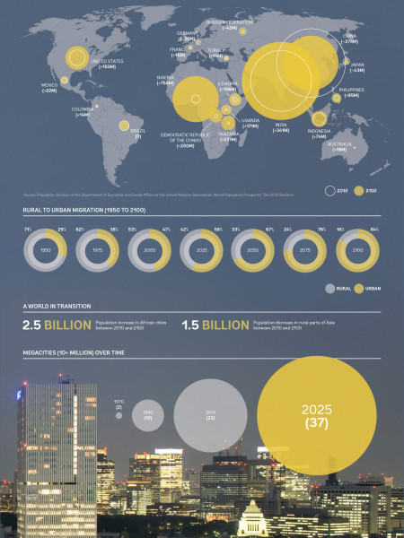 The Global Population in 2100 Infographic
