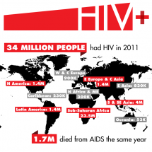The global state of HIV/AIDS  Infographic