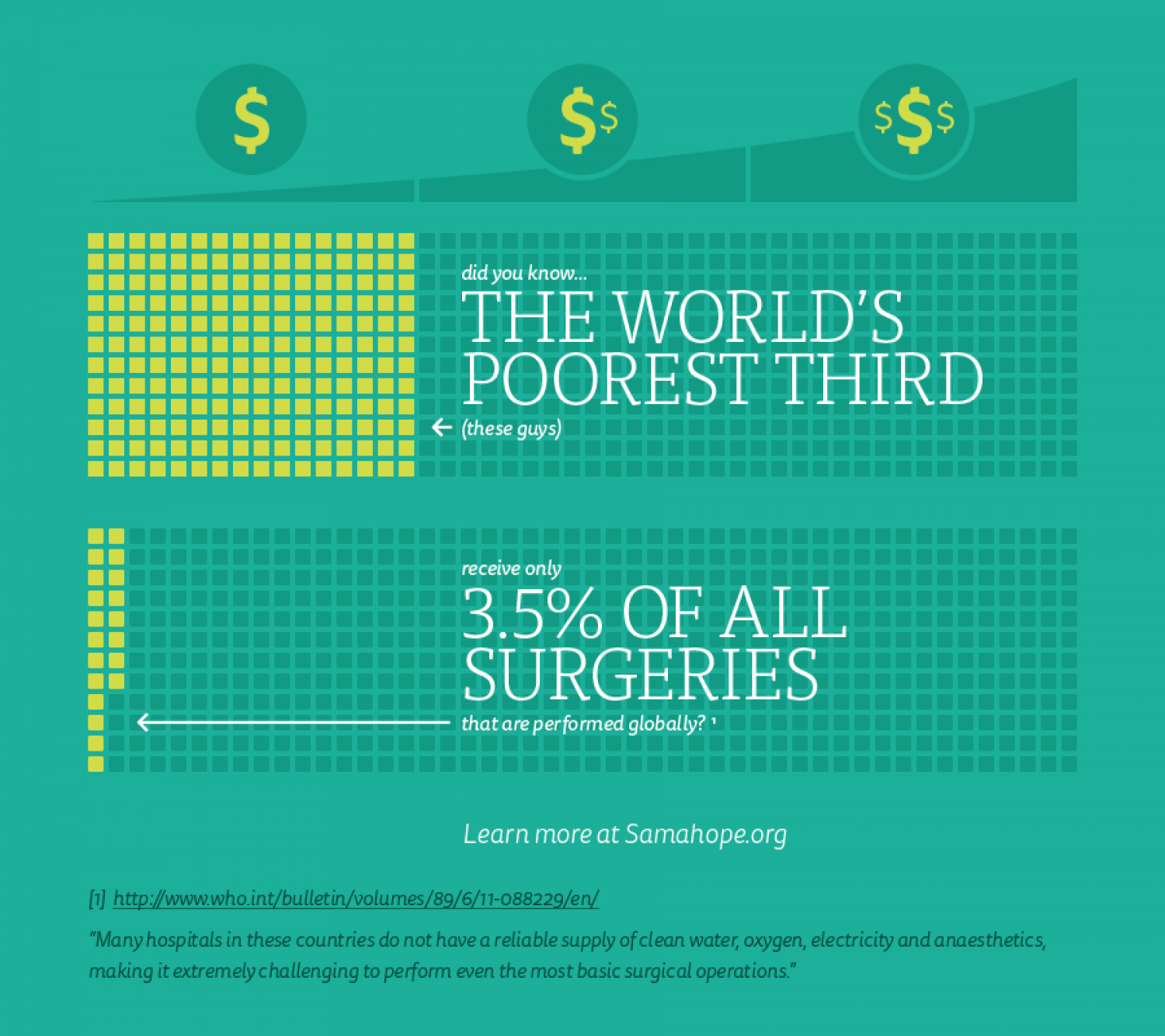The Global Surgery Gap Infographic