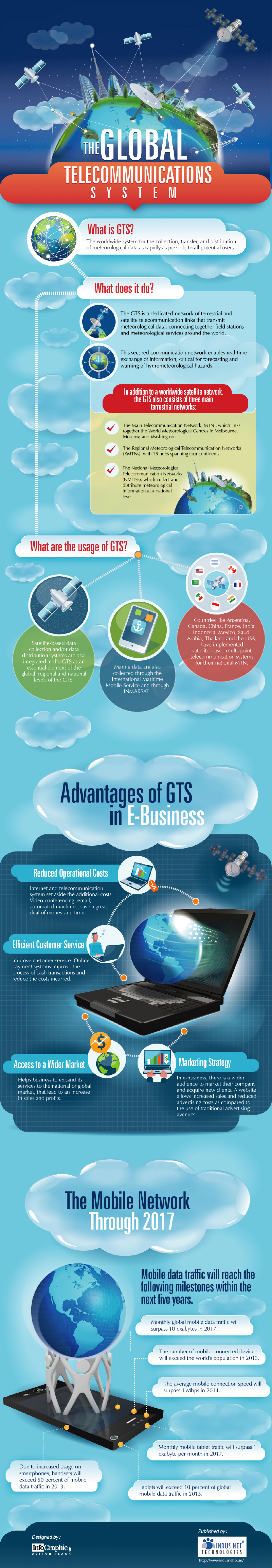The Global Telecommunications System Infographic