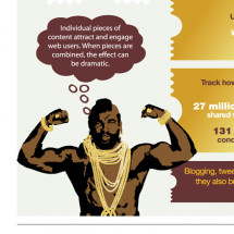 The Gold Standard of Content Marketing Infographic