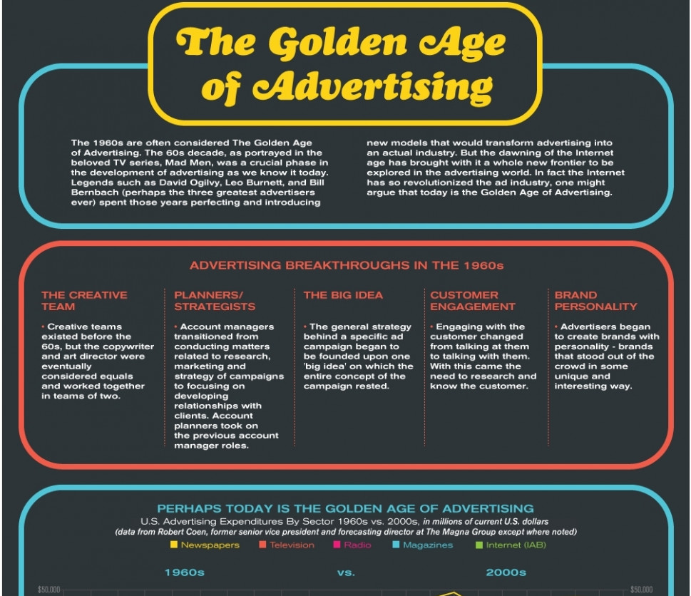 The Golden Age of Advertising Infographic
