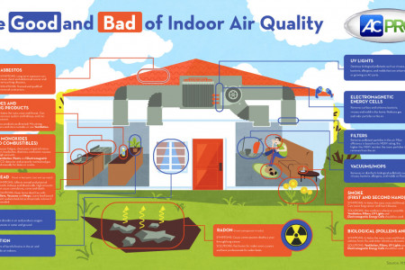 The Good and Bad of Indoor Air Quality Infographic