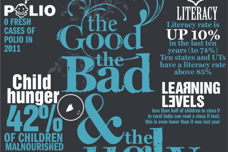 The Good, The Bad and The Ugly Infographic