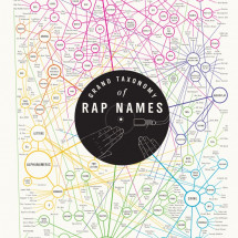 The Grand Taxonomy of Rap Names Infographic