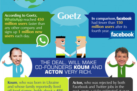 The Great Acquisition: 10 Staggering Stats  Infographic