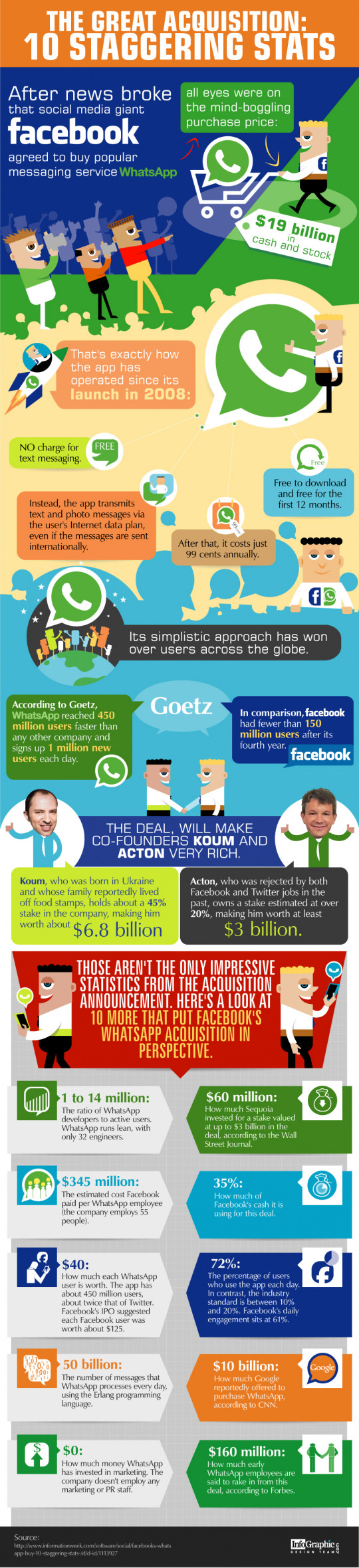 The Great Acquisition: 10 Staggering Stats