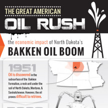 The Great American Oil Rush Infographic