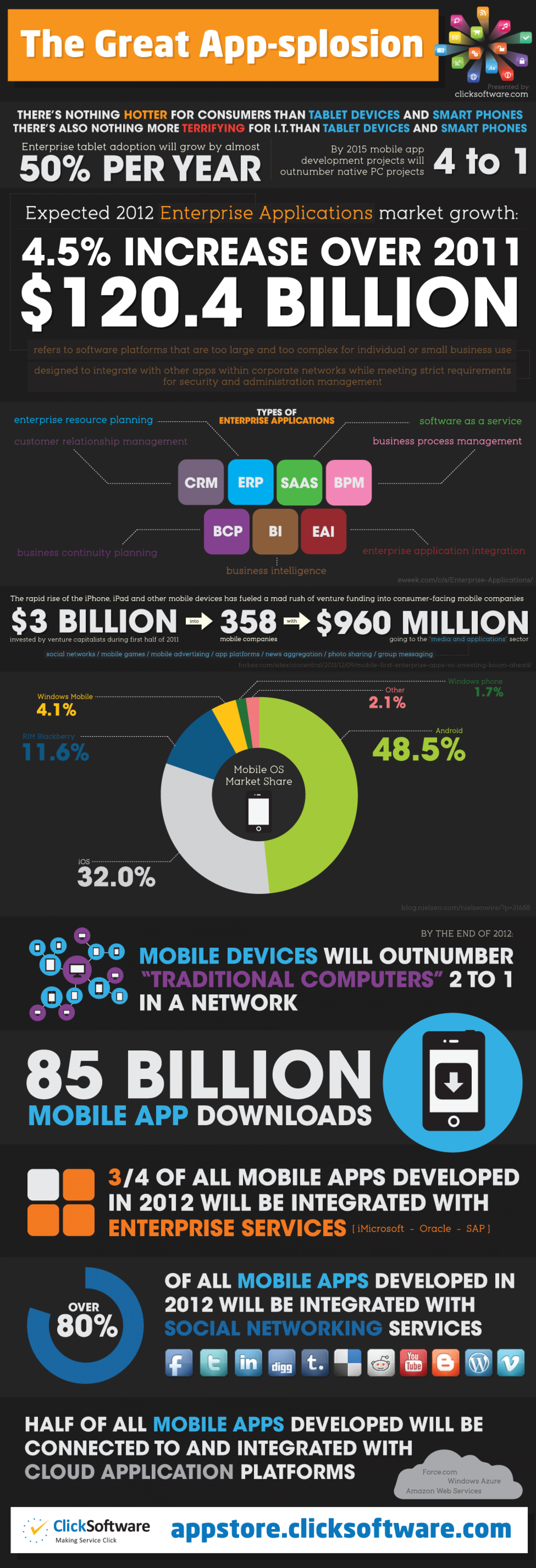 The Great App-splosion  Infographic