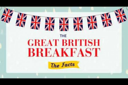 The Great British Breakfast - The Facts Infographic