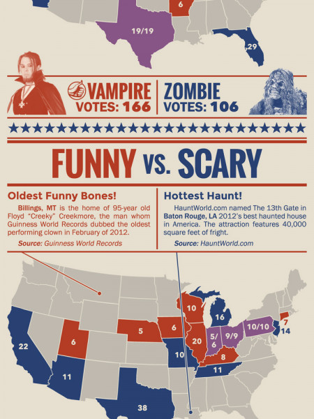 The Great Costume Debate 2012 Infographic