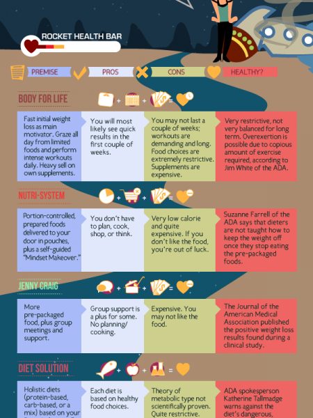 The Greatist Diet Comparison Infographic