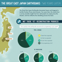 The Great East Japan Earthquake: Two Years Later Infographic