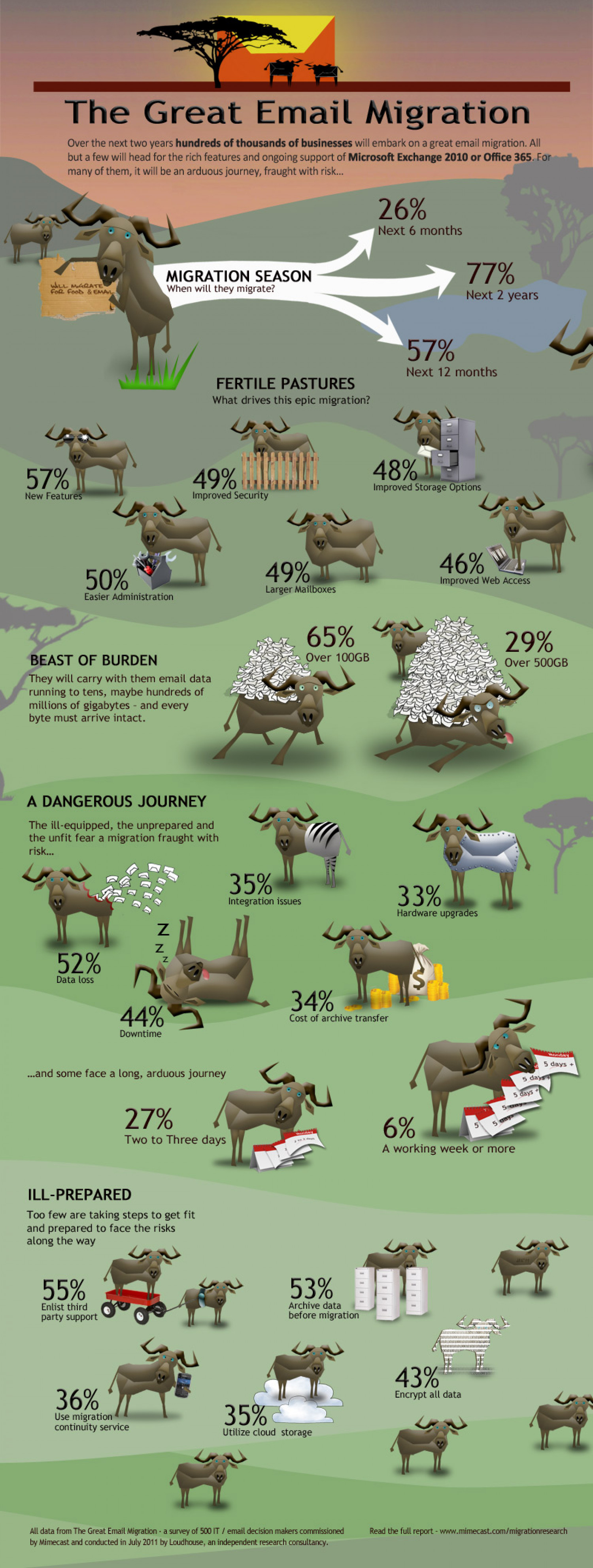 The Great Email Migration Infographic