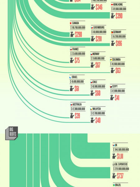 The Great Flow of U.S. Debt Infographic