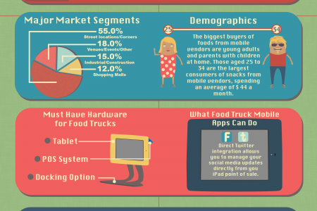 The Great Food Truck Case Infographic