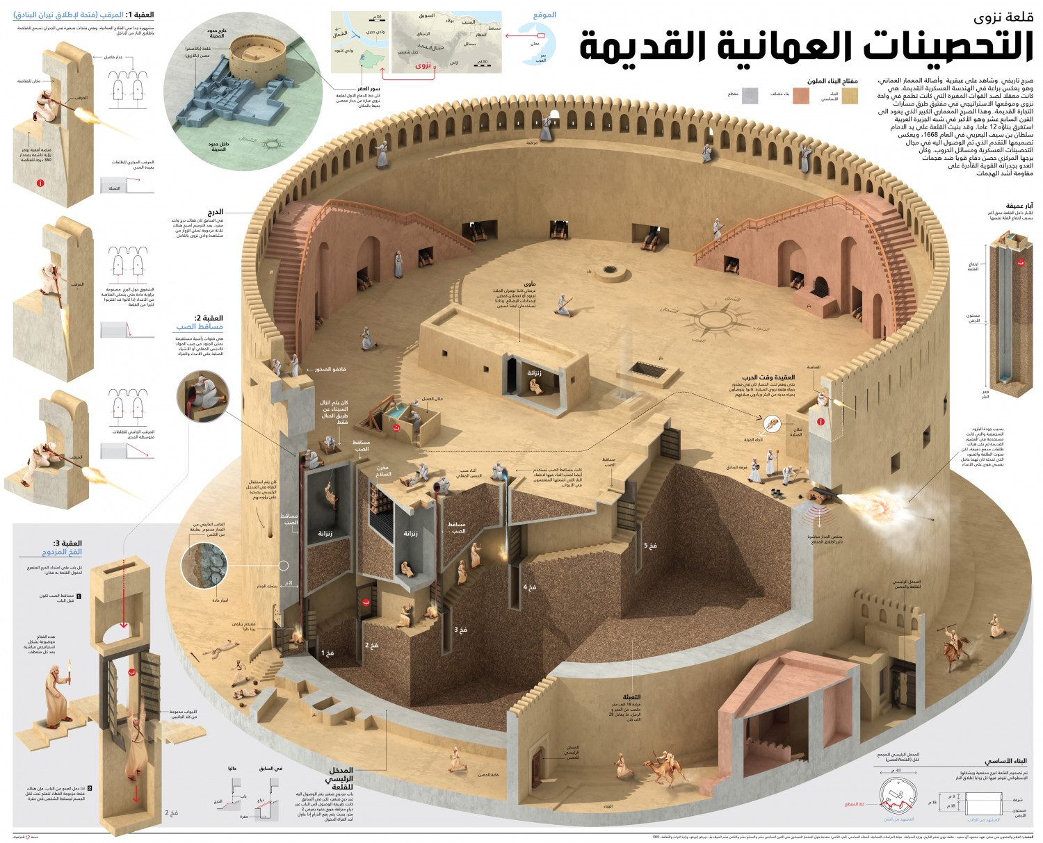 The Great fort of Nizwa Infographic